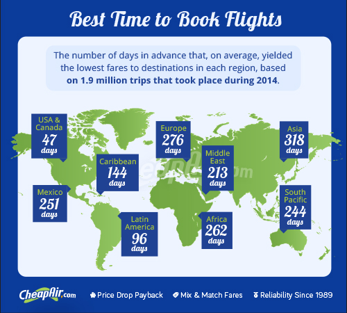 When to Book Flights